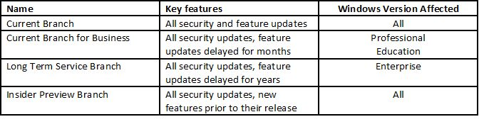 Windows 10 Service Branch Summary chart