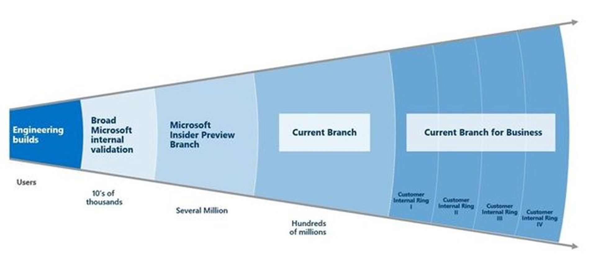 Windows 10 Service Branch diagram